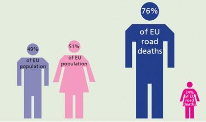 mannen_vrouwen_verkeersveiligheid