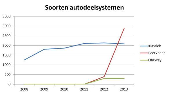soorten-deelautosystemen-2013