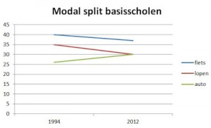 modal split basisscholen