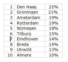 trafficindex_nl