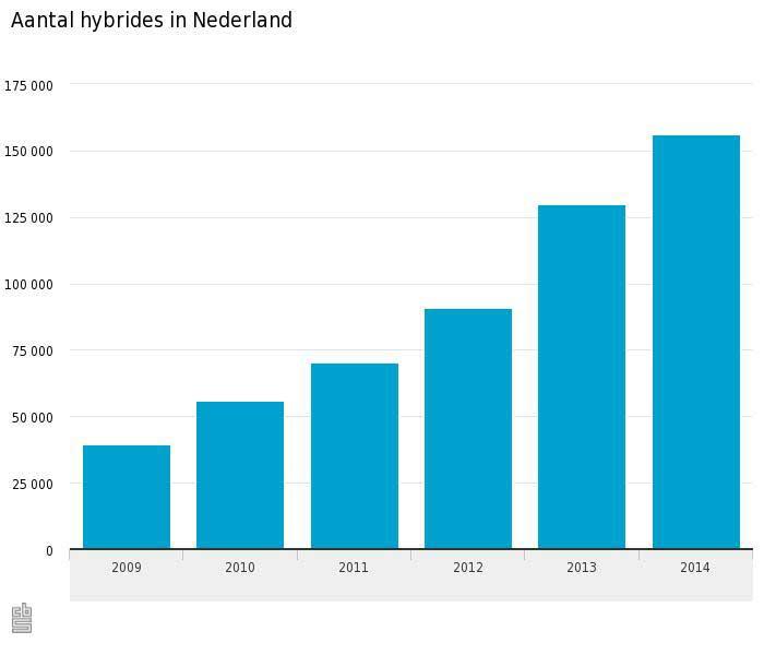 Aantal Hybride Auto S Blijft Stijgen Verkeersnetverkeersnet