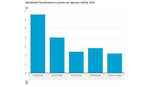 Gemiddelde-fietsafstand-per-persoon-per-dag-naar-leeftijd-2014-15-06-30