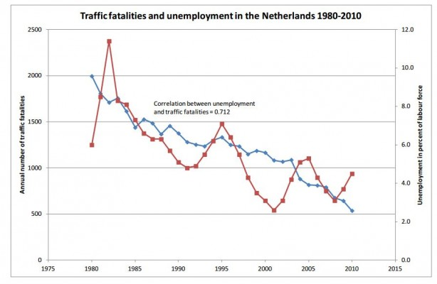 werkloosheid_verkeersveiligheid