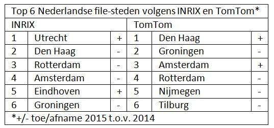 top6filesnl