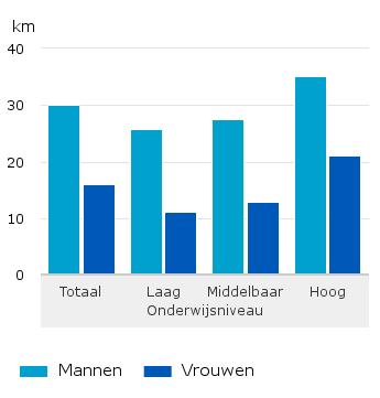 Gemiddelde afstand die werkenden op een doordeweekse dag afleggen voor woon-werk, 2013/2014 (bron: CBS).