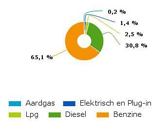 aandeel-van-afgelegde-kilometers-naar-brandstofsoort