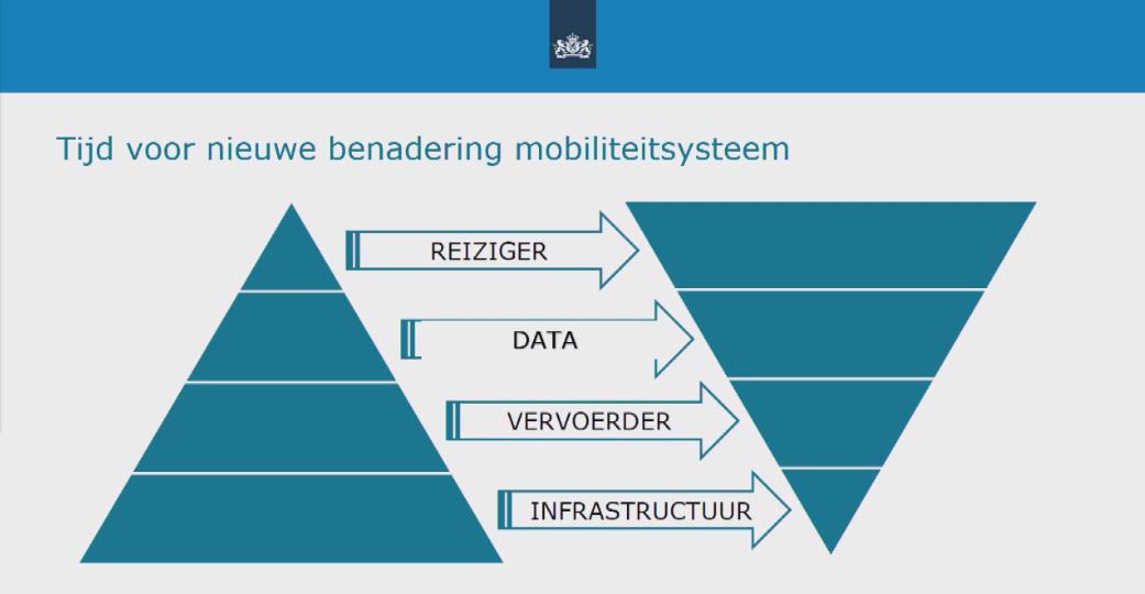 Driehoek focus mobiliteit BEELD Min I&W