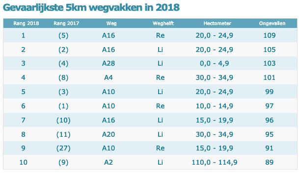 Gevaarlijkste 5km wegvakken in 2018 BEELD Stichting IMN