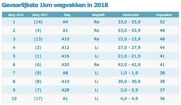 Gevaarlijkste 1km wegvakken in 2018 BEELD Stichting IMN