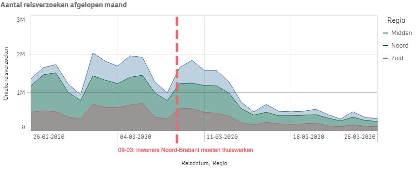 Reisverzoeken per regio met relevante datum BEELD 9292/VerkeersNet