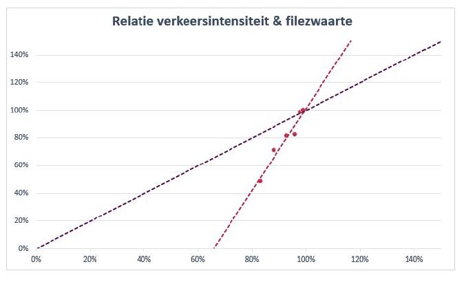 Verhouding verkeersintensiteit filezwaarte BEELD Goudappel Coffeng