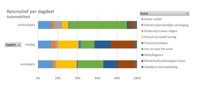 Figuur 2 Reismotieven van autoverplaatsingen per dagdeel op basis van OdiN BEELD CBS/NDW