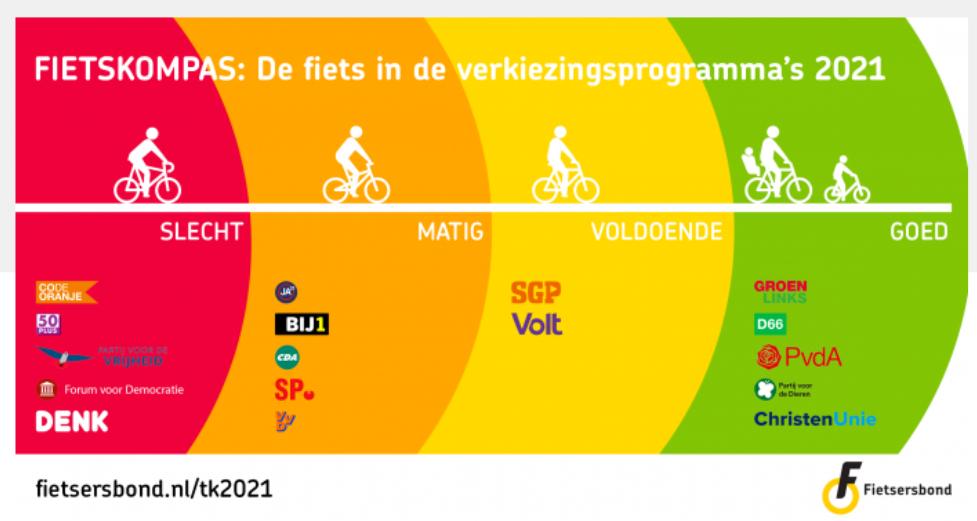 Scores Tweede Kamerleden fiets (bron: Fietsersbond)