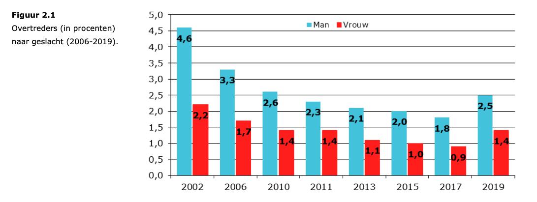 Aandeel bestuurders onder invloed (bron: rapport I&O Research)