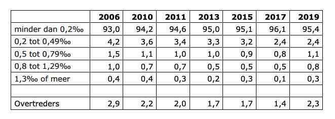 Grafiek alcoholgebruik tot 2019