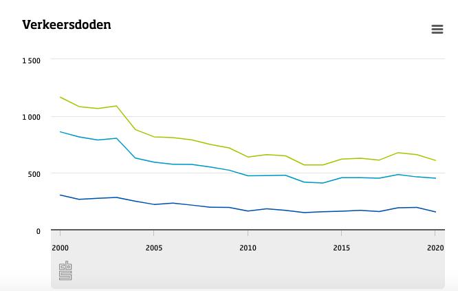 Trend aantal verkeersdoden (bron: CBS)