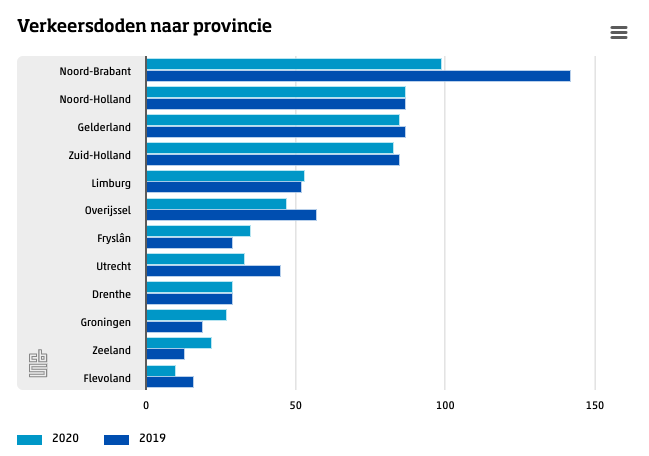 Verkeersdoden 2020 per provincie (bron: CBS)