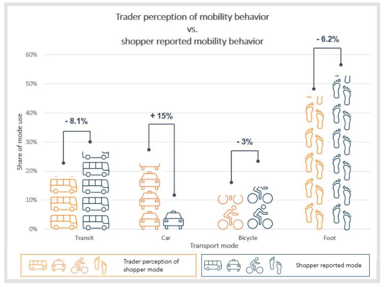 Vervoersmiddelen van consumenten