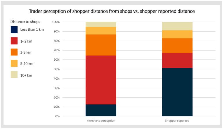 Afstand die consumenten afleggen naar de winkel